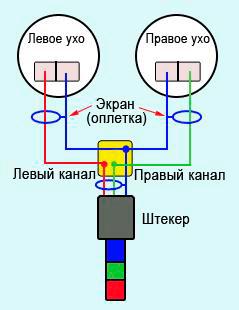 4koaksikalnyi provodnik